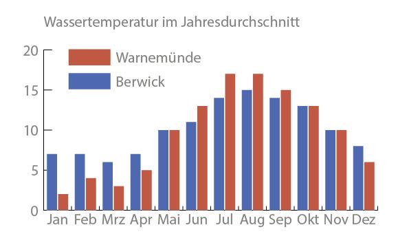 Klima-Berwick upon tweed-Wassertemperatur-im-Vergleich-im-Jahresdurchschnitt